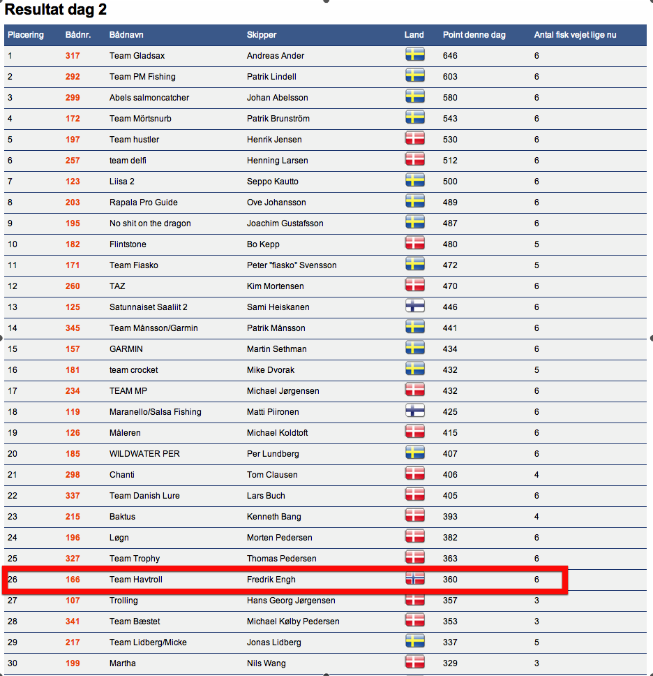TrollingmasterBornholm 2013 - Dag 2 topp 30